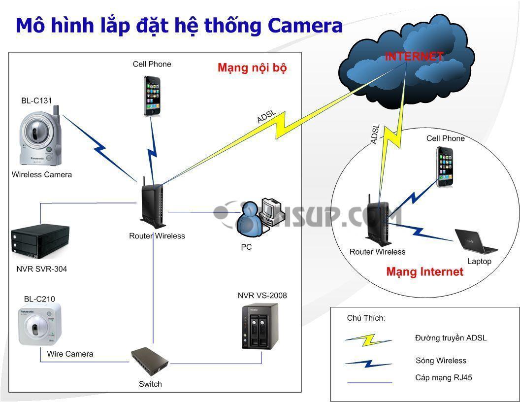 Mô hình lắp đặt hệ thống camera