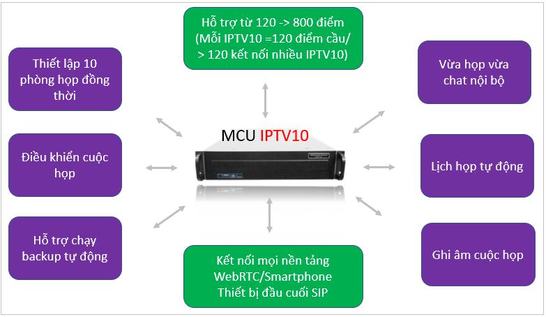 mcu-hoi-nghi-truyen-hinh-iptv10-16MCU hội nghị truyền hình Grandstream IPTV10