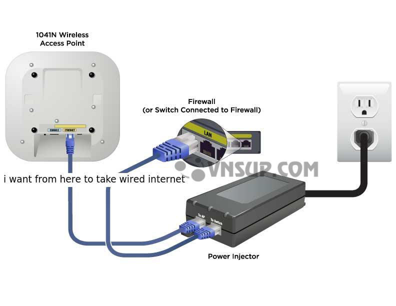Ví dụ cách kết nối Adapter APTEK AP-POE 48 VDC