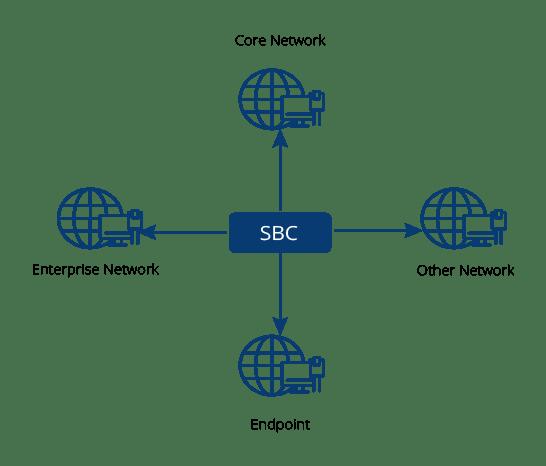 Cấu trúc liên kết