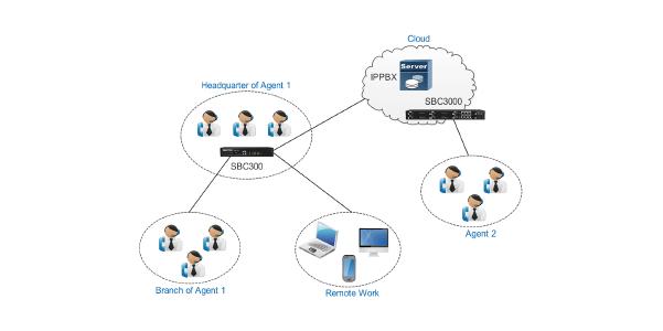Được lưu trữ / Đám mây IPPBX / Trung tâm cuộc gọi