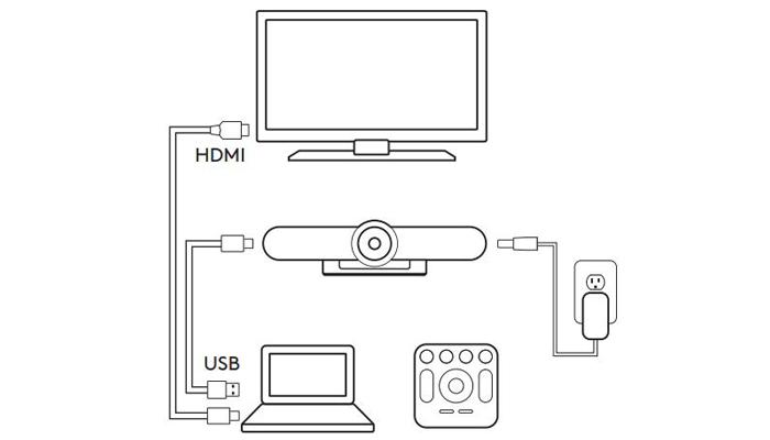 Sơ đồ thiết lập kết nối camera Logitech Meetup cho phòng họp